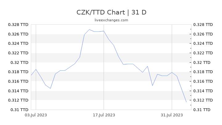 CZK/TTD Chart