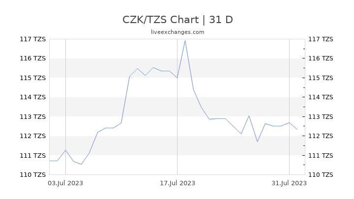 CZK/TZS Chart