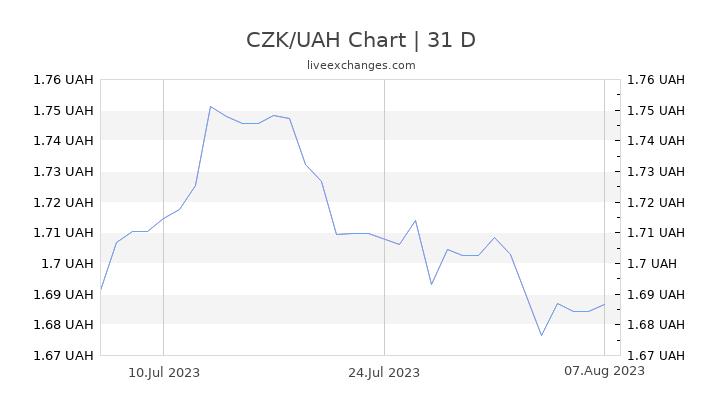 CZK/UAH Chart