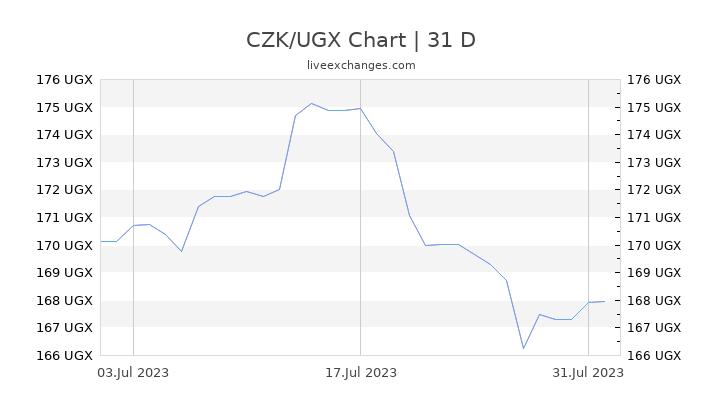 CZK/UGX Chart