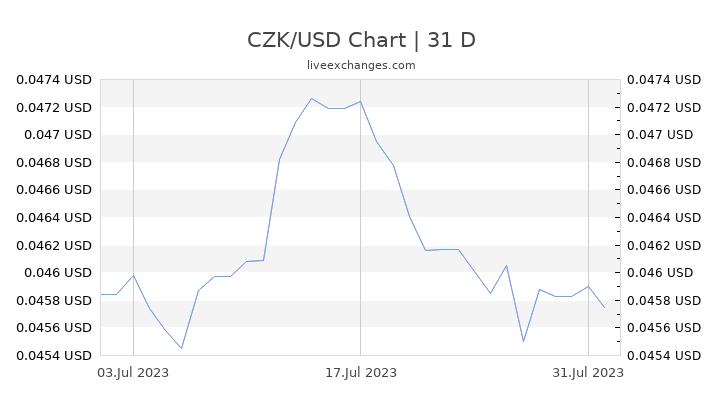 CZK/USD Chart