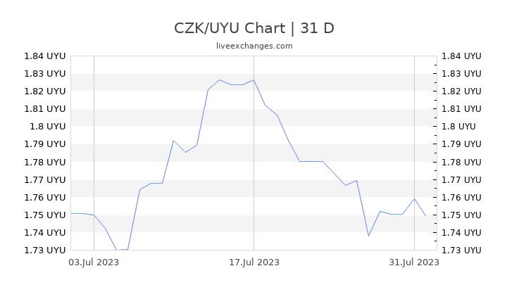 CZK/UYU Chart