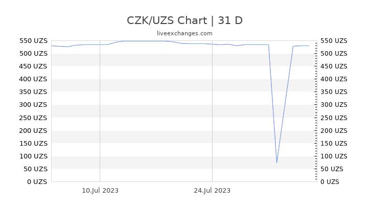 CZK/UZS Chart