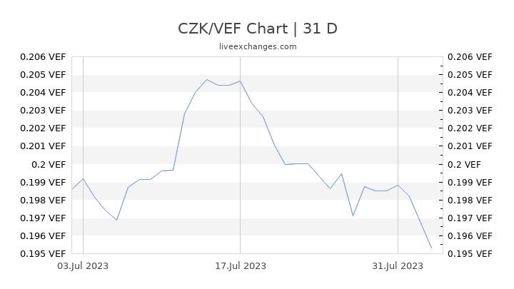 CZK/VEF Chart