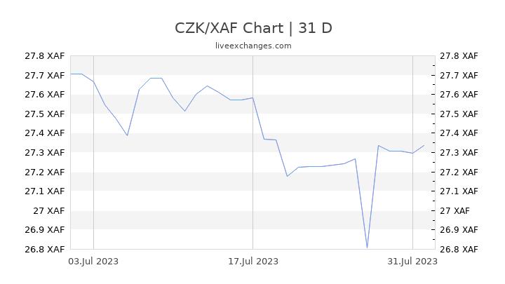 CZK/XAF Chart