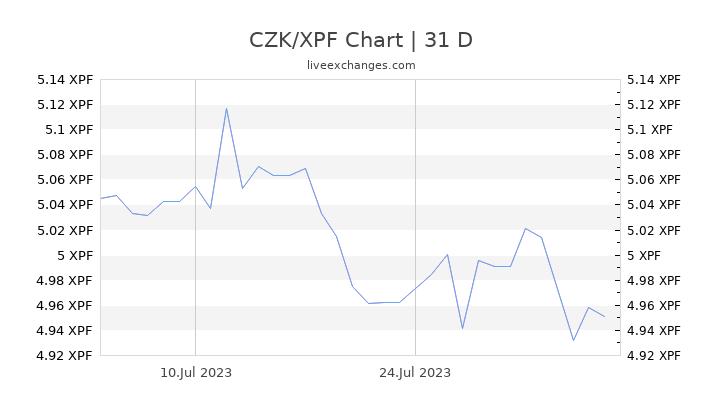CZK/XPF Chart