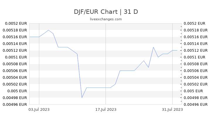 DJF/EUR Chart