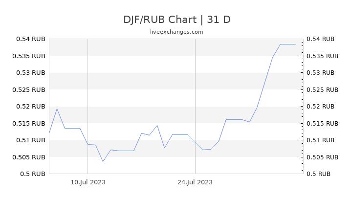 DJF/RUB Chart
