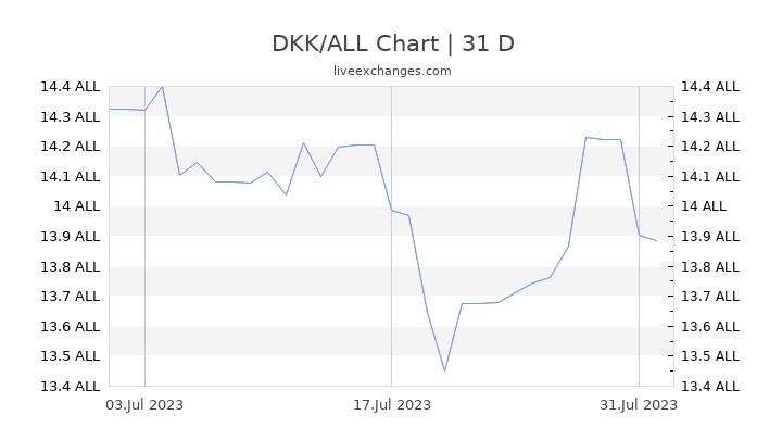 DKK/ALL Chart