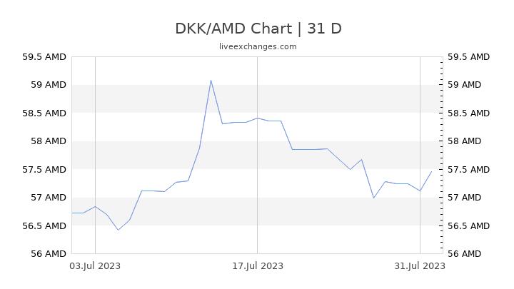 DKK/AMD Chart