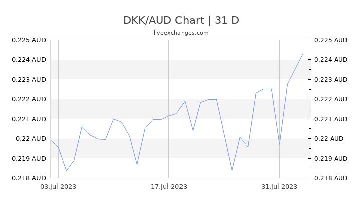 DKK/AUD Chart