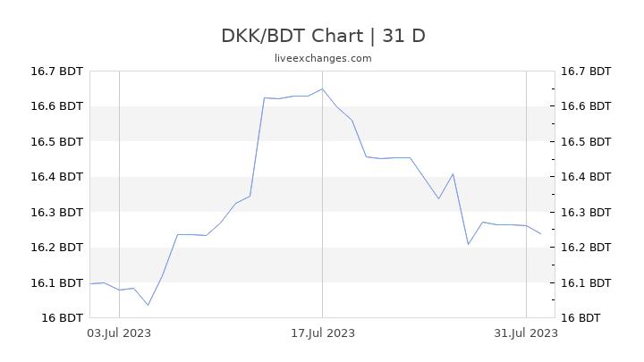 DKK/BDT Chart