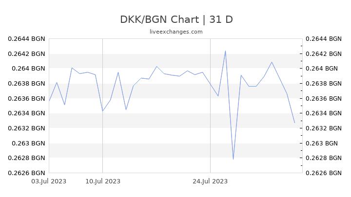 DKK/BGN Chart