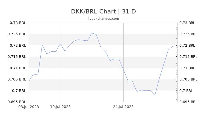 DKK/BRL Chart