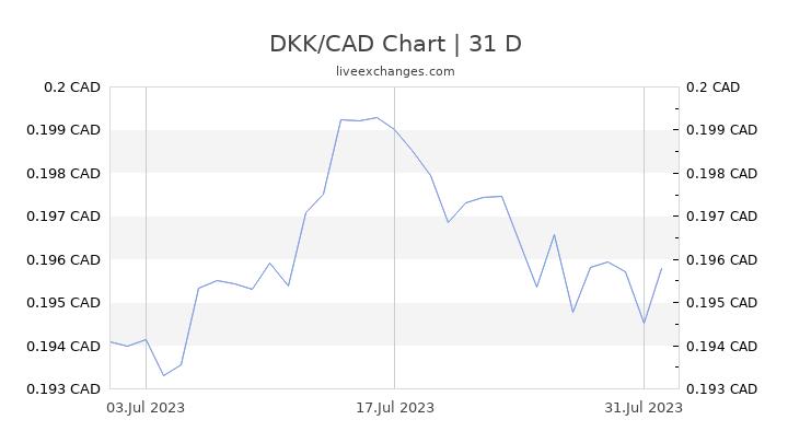 DKK/CAD Chart