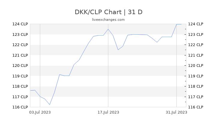 DKK/CLP Chart