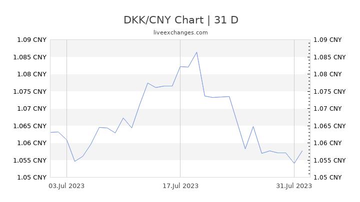 DKK/CNY Chart
