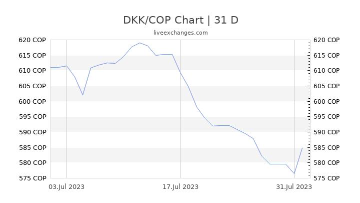 DKK/COP Chart