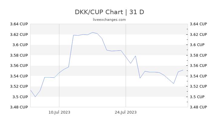 DKK/CUP Chart