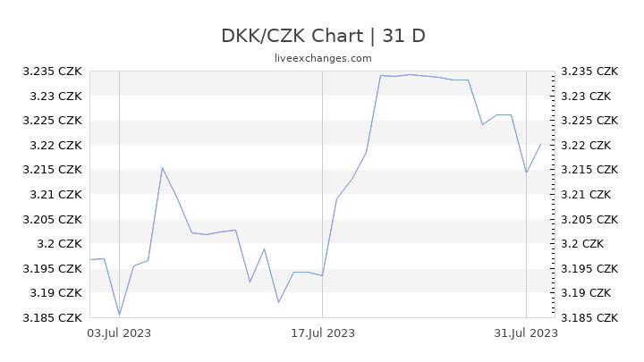 DKK/CZK Chart
