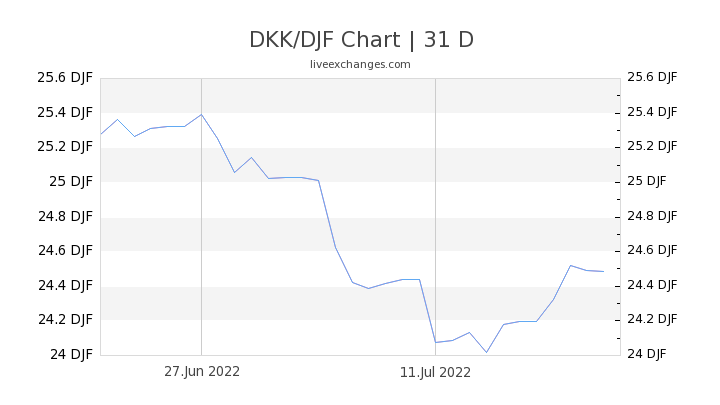 DKK/DJF Chart