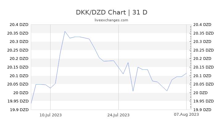 DKK/DZD Chart