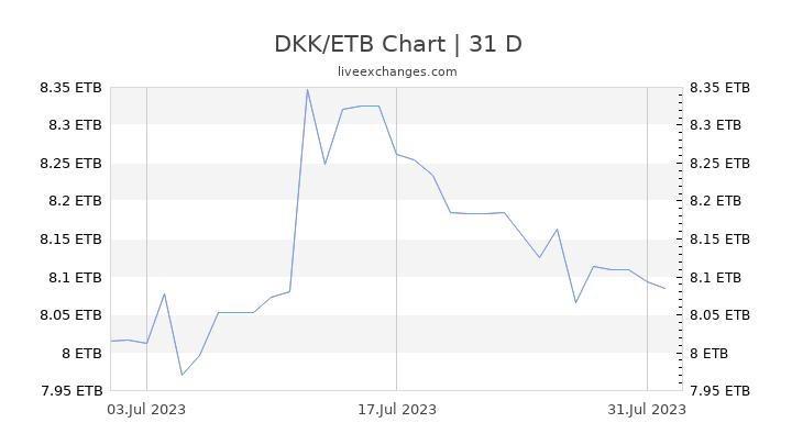 DKK/ETB Chart