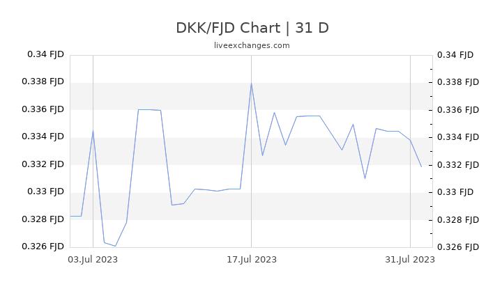 DKK/FJD Chart
