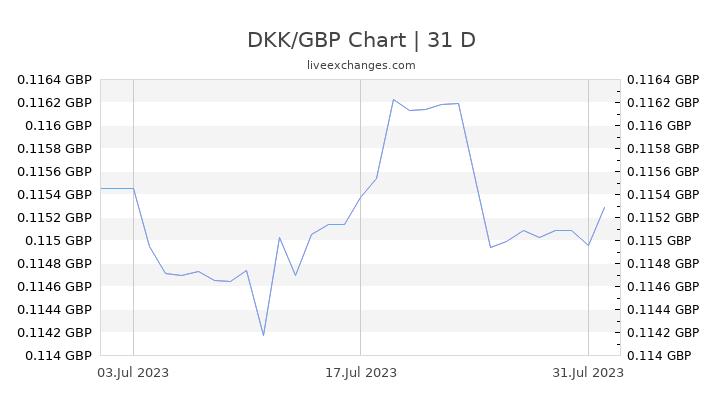 DKK/GBP Chart