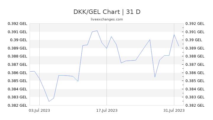 DKK/GEL Chart