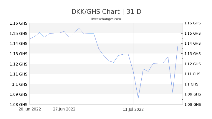 DKK/GHS Chart
