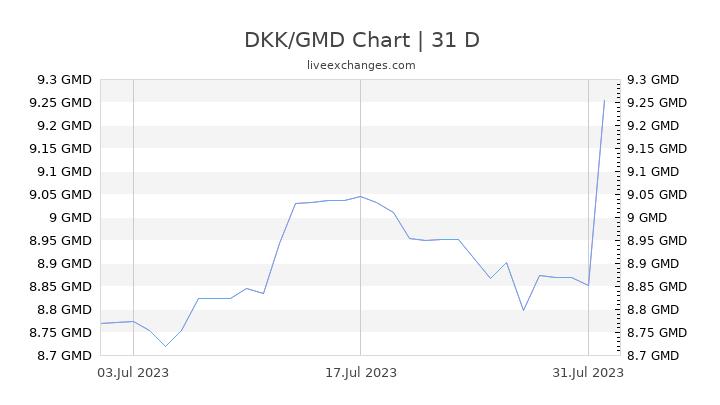 DKK/GMD Chart