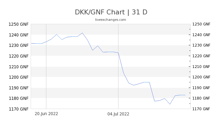 DKK/GNF Chart