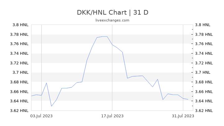 DKK/HNL Chart