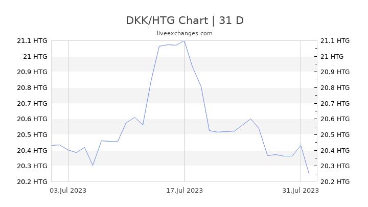 DKK/HTG Chart