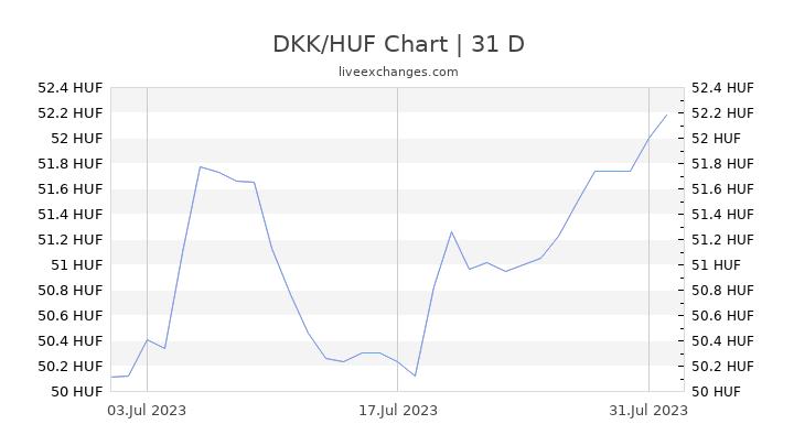 DKK/HUF Chart