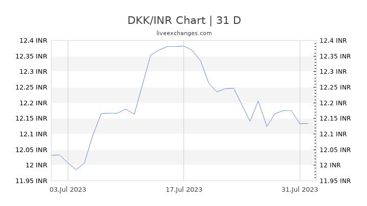 DKK/INR Chart