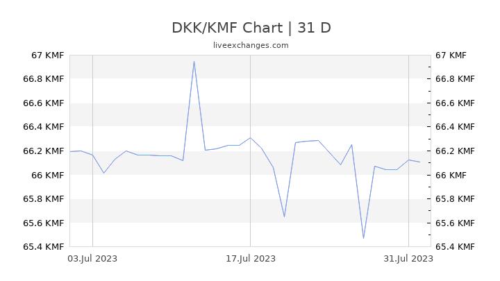 DKK/KMF Chart