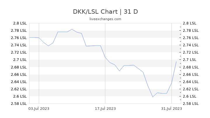 DKK/LSL Chart