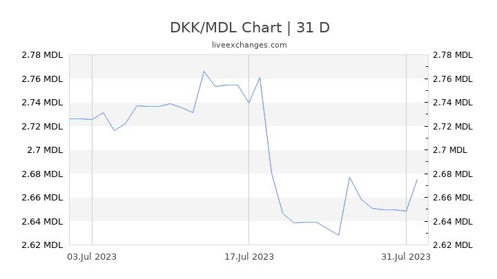 DKK/MDL Chart