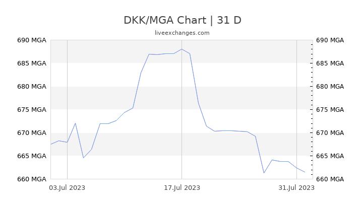 DKK/MGA Chart