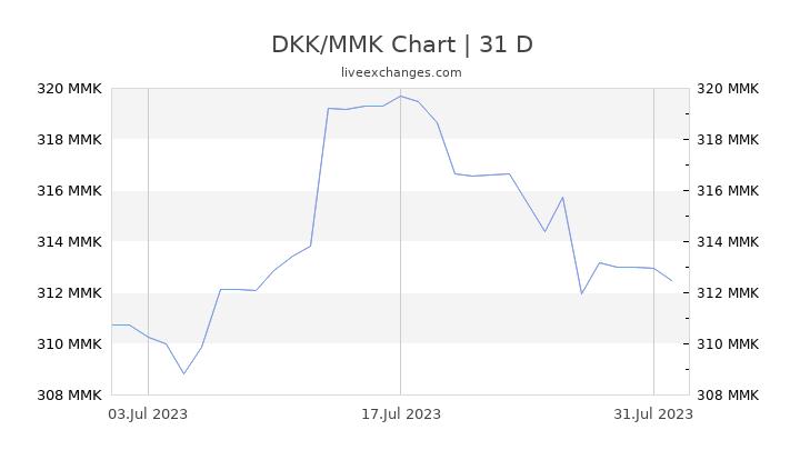 DKK/MMK Chart