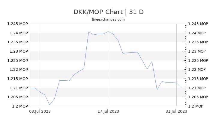DKK/MOP Chart