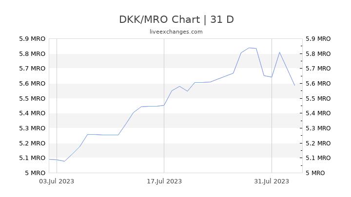 DKK/MRO Chart