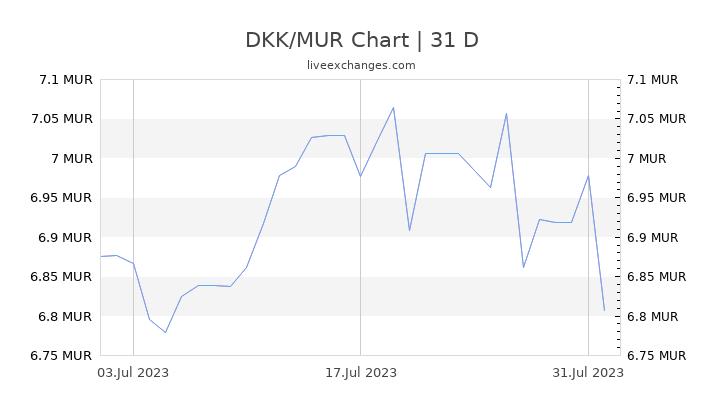 DKK/MUR Chart