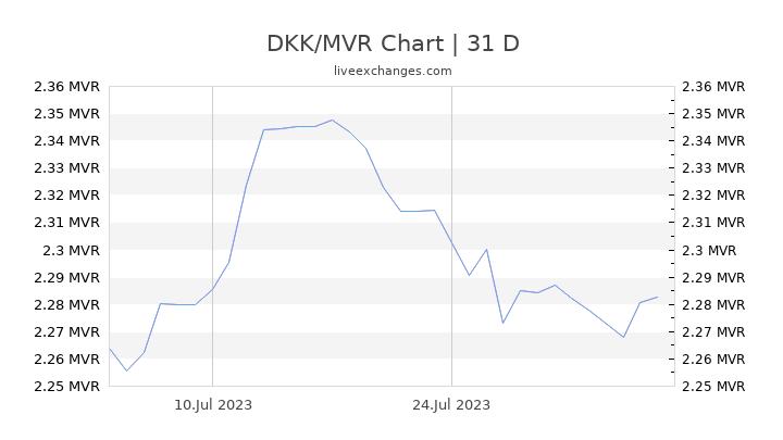 DKK/MVR Chart