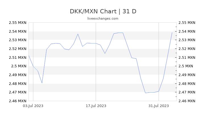 DKK/MXN Chart