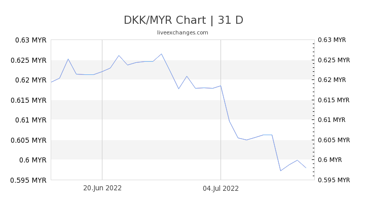 DKK/MYR Chart