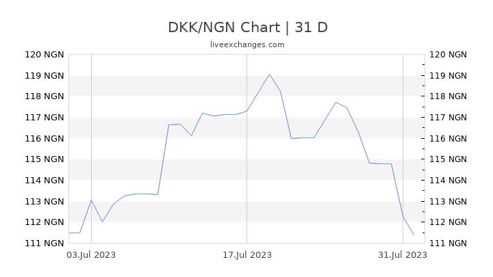 DKK/NGN Chart