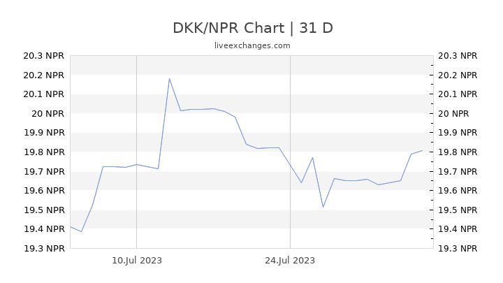 DKK/NPR Chart